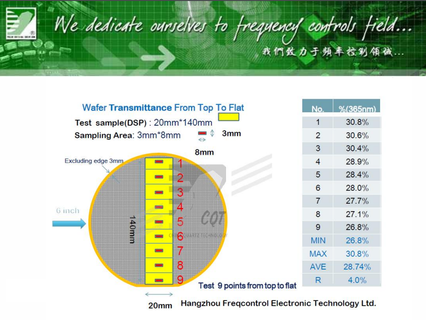Transmittance rate testing on LN Wafers
